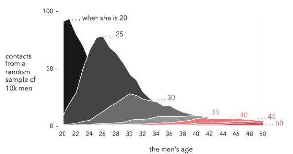 dataclysm chart 1