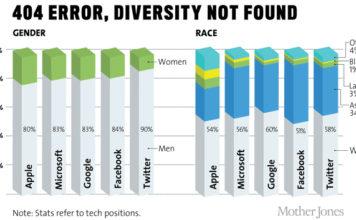 diversity not found