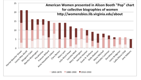 Figure 1. US women by publication date of books that included them (image source: author)